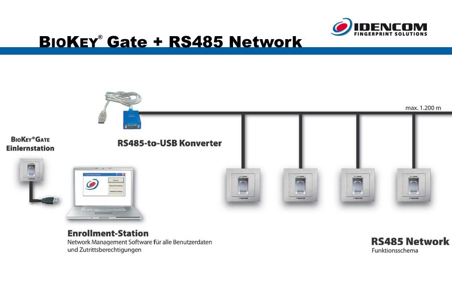 Gate RS485-2 Network Description