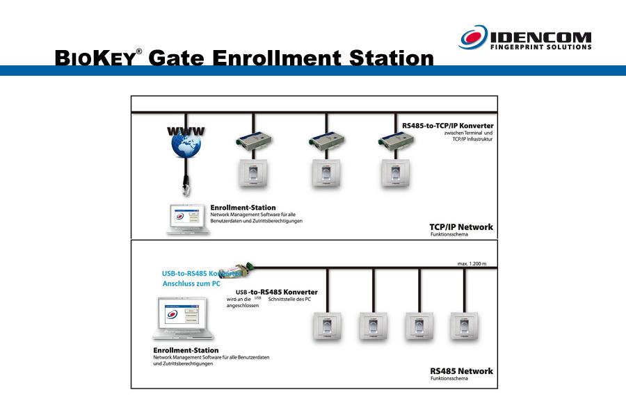 Gate enrollment station CD Description